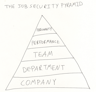 Job Security Pyramid